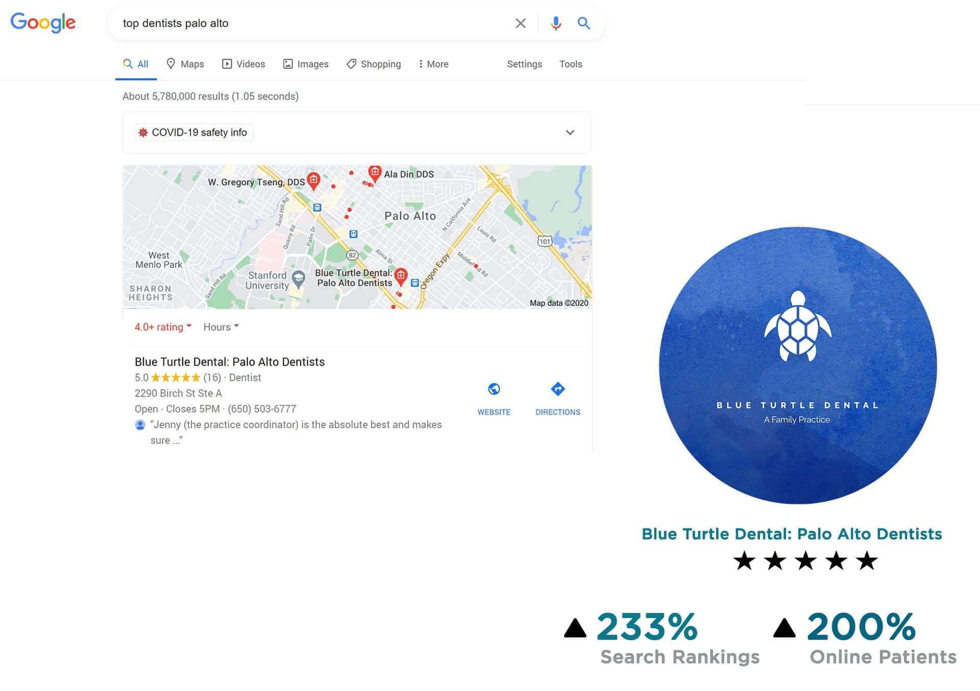 Digital Marketing for Blue Turtle Dental